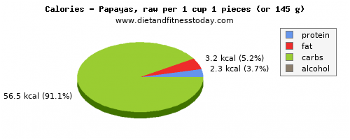 iron, calories and nutritional content in papaya