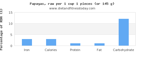 iron and nutritional content in papaya