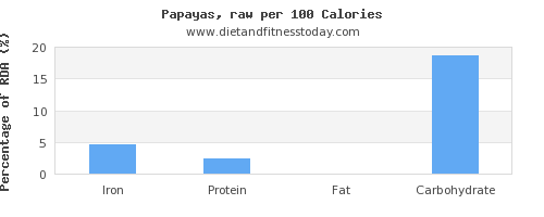 iron and nutrition facts in papaya per 100 calories