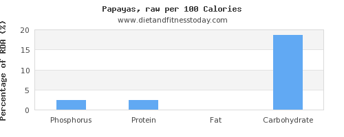phosphorus and nutrition facts in papaya per 100 calories