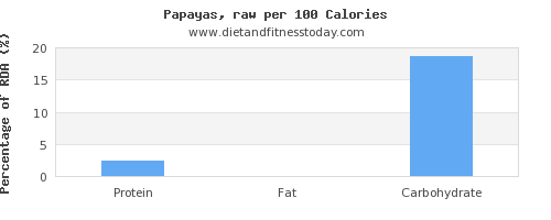 protein and nutrition facts in papaya per 100 calories