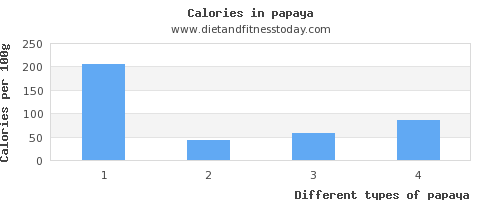 papaya saturated fat per 100g