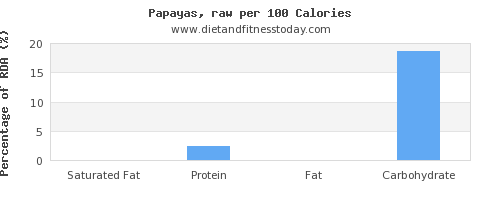 saturated fat and nutrition facts in papaya per 100 calories