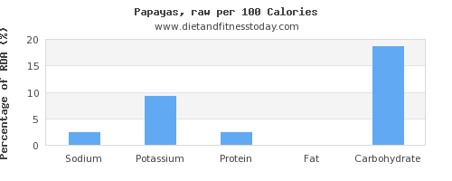 sodium and nutrition facts in papaya per 100 calories