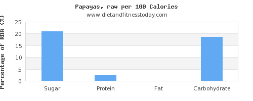 sugar and nutrition facts in papaya per 100 calories