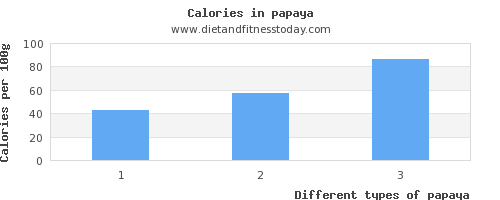 papaya vitamin d per 100g