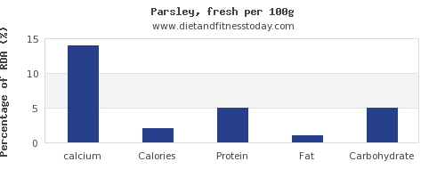 calcium and nutrition facts in parsley per 100g