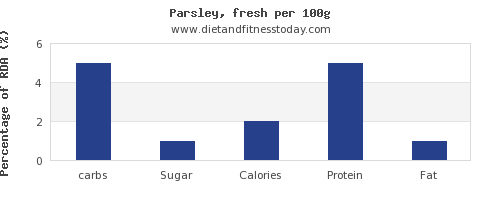 carbs and nutrition facts in parsley per 100g