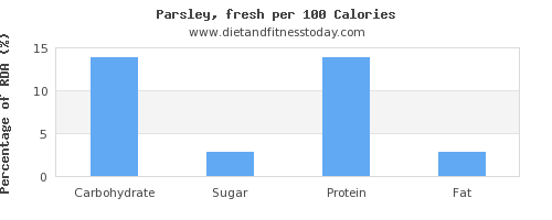 carbs and nutrition facts in parsley per 100 calories