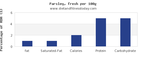 fat and nutrition facts in parsley per 100g