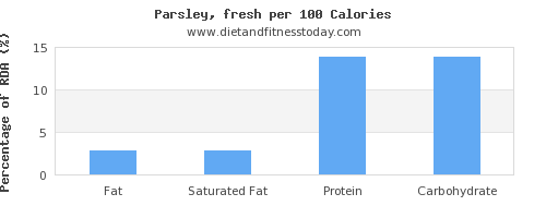 fat and nutrition facts in parsley per 100 calories