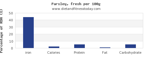 iron and nutrition facts in parsley per 100g