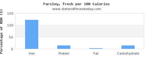 iron and nutrition facts in parsley per 100 calories