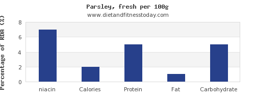 niacin and nutrition facts in parsley per 100g