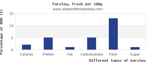 nutritional value and nutrition facts in parsley per 100g