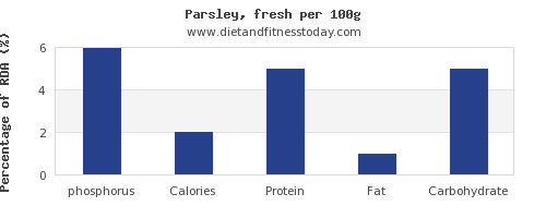 phosphorus and nutrition facts in parsley per 100g