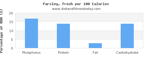 phosphorus and nutrition facts in parsley per 100 calories