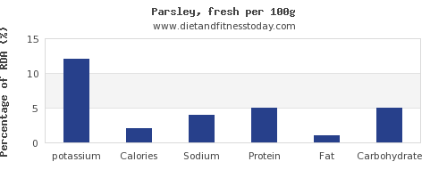 potassium and nutrition facts in parsley per 100g