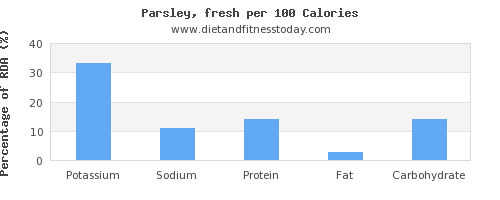 potassium and nutrition facts in parsley per 100 calories