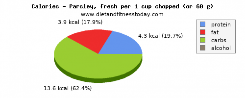 protein, calories and nutritional content in parsley