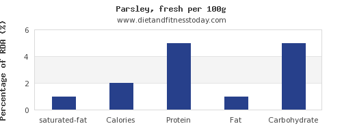 saturated fat and nutrition facts in parsley per 100g