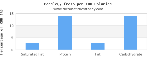 saturated fat and nutrition facts in parsley per 100 calories