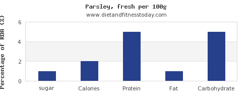 sugar and nutrition facts in parsley per 100g