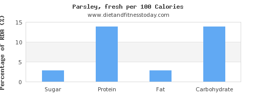 sugar and nutrition facts in parsley per 100 calories