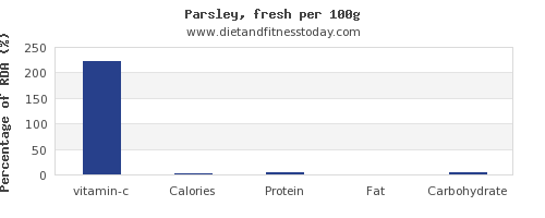 vitamin c and nutrition facts in parsley per 100g