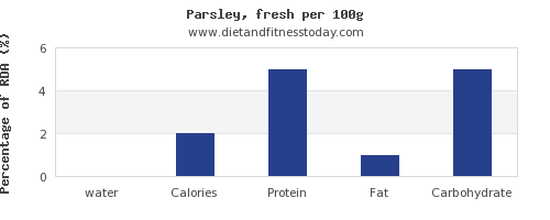 water and nutrition facts in parsley per 100g
