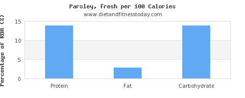 water and nutrition facts in parsley per 100 calories