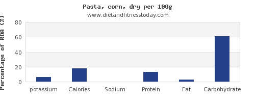 potassium and nutrition facts in pasta per 100g
