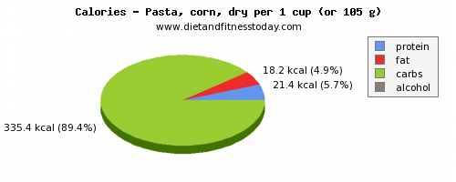 water, calories and nutritional content in pasta