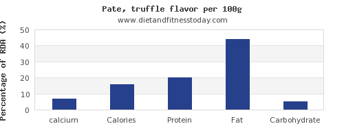 calcium and nutrition facts in pate per 100g