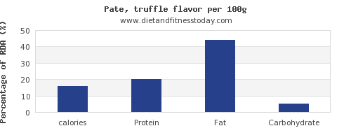 calories and nutrition facts in pate per 100g