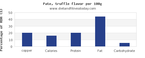 copper and nutrition facts in pate per 100g
