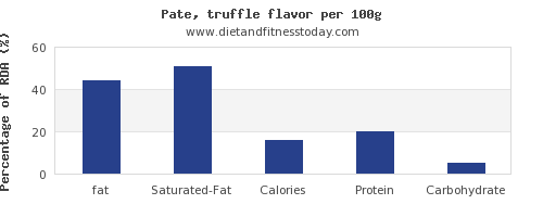 fat and nutrition facts in pate per 100g