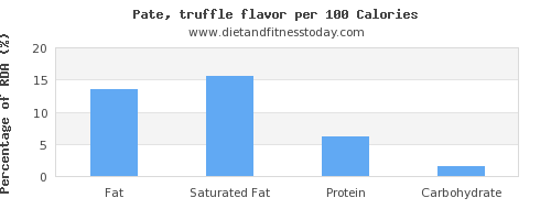 fat and nutrition facts in pate per 100 calories
