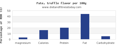 magnesium and nutrition facts in pate per 100g