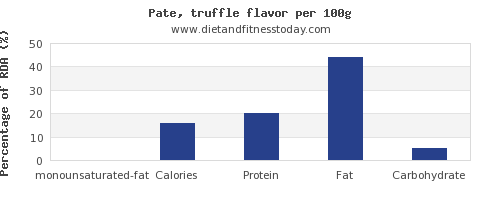 monounsaturated fat and nutrition facts in pate per 100g