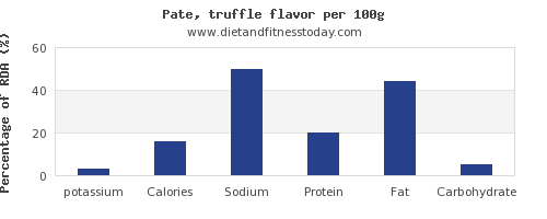 potassium and nutrition facts in pate per 100g