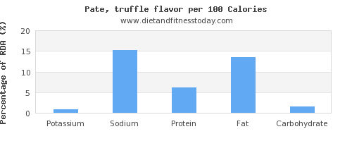 potassium and nutrition facts in pate per 100 calories