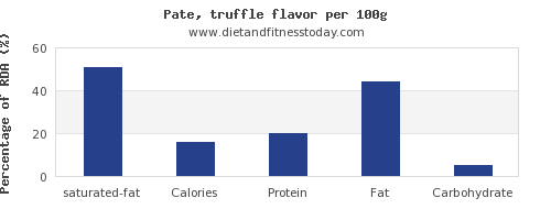 saturated fat and nutrition facts in pate per 100g