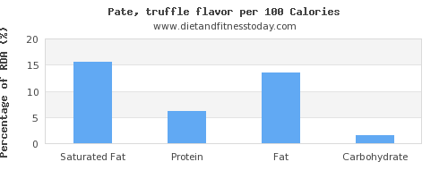 saturated fat and nutrition facts in pate per 100 calories