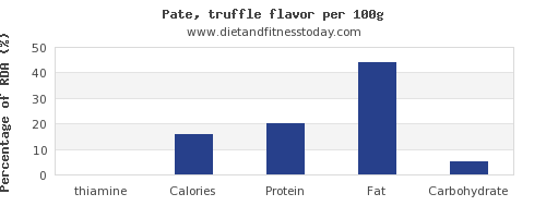 thiamine and nutrition facts in pate per 100g