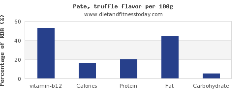 vitamin b12 and nutrition facts in pate per 100g