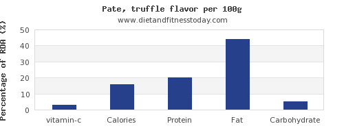 vitamin c and nutrition facts in pate per 100g