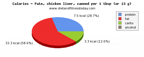vitamin e, calories and nutritional content in pate