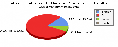 water, calories and nutritional content in pate