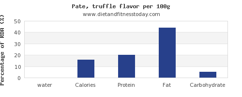 water and nutrition facts in pate per 100g